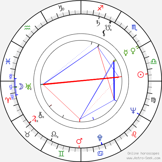 Karel Turnovský astro natal birth chart, Karel Turnovský horoscope, astrology