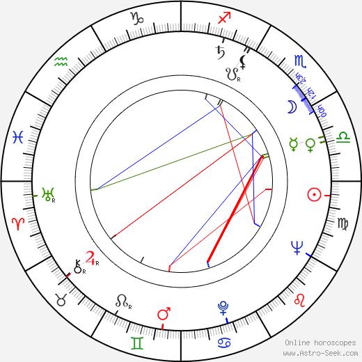 Ladislav Muška astro natal birth chart, Ladislav Muška horoscope, astrology