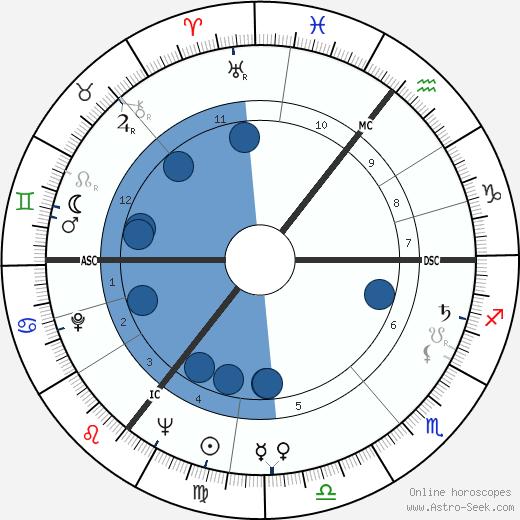 Maura Murphy wikipedia, horoscope, astrology, instagram