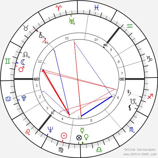 Maura Murphy день рождения гороскоп, Maura Murphy Натальная карта онлайн