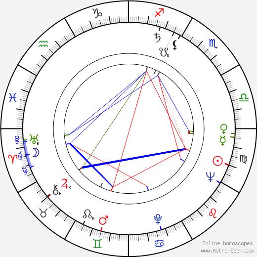 Mel Stuart tema natale, oroscopo, Mel Stuart oroscopi gratuiti, astrologia
