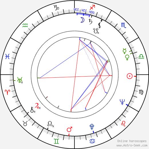 Mojmír Heger birth chart, Mojmír Heger astro natal horoscope, astrology