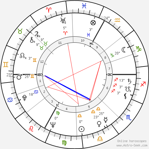 Ottavio Bugatti birth chart, biography, wikipedia 2018, 2019
