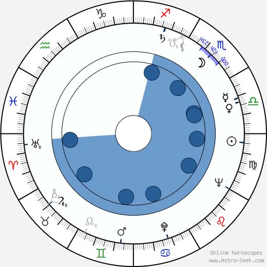 Paola Mori wikipedia, horoscope, astrology, instagram