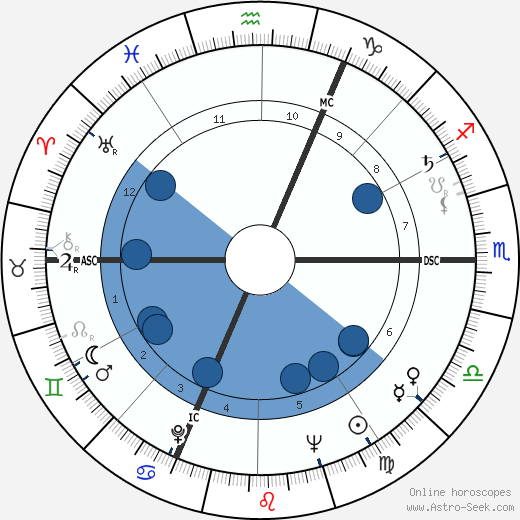 Paul Chemetov wikipedia, horoscope, astrology, instagram