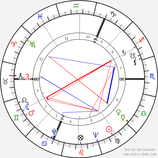 Paul Chemetov astro natal birth chart, Paul Chemetov horoscope, astrology