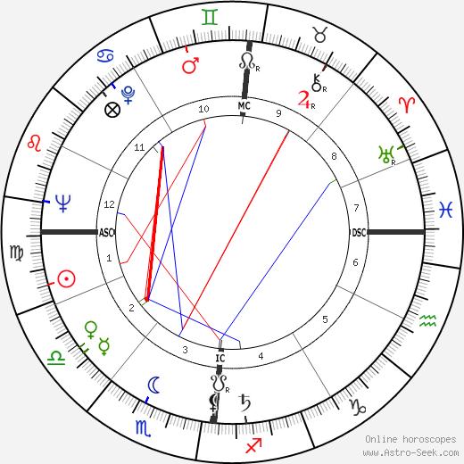 Philippe Avron tema natale, oroscopo, Philippe Avron oroscopi gratuiti, astrologia
