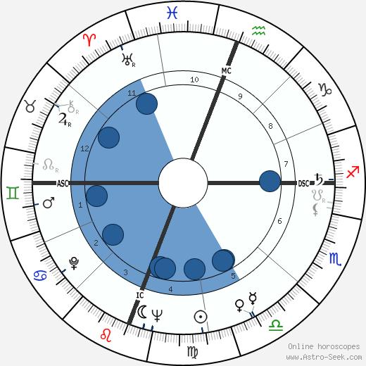 Reubin Askew wikipedia, horoscope, astrology, instagram
