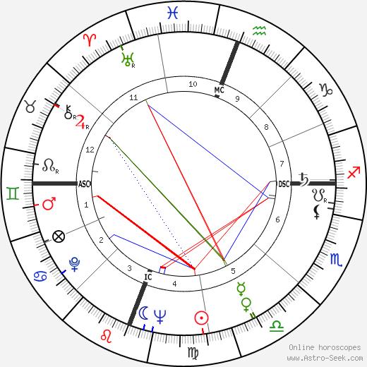 Reubin Askew день рождения гороскоп, Reubin Askew Натальная карта онлайн