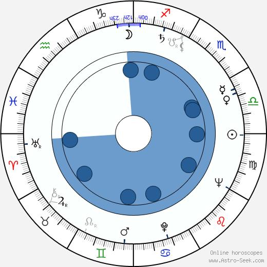 Ritva Ahonen wikipedia, horoscope, astrology, instagram