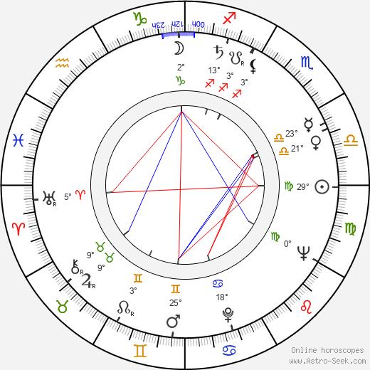 Ritva Ahonen birth chart, biography, wikipedia 2019, 2020