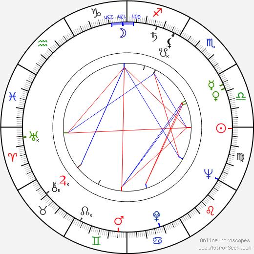 Ritva Ahonen astro natal birth chart, Ritva Ahonen horoscope, astrology