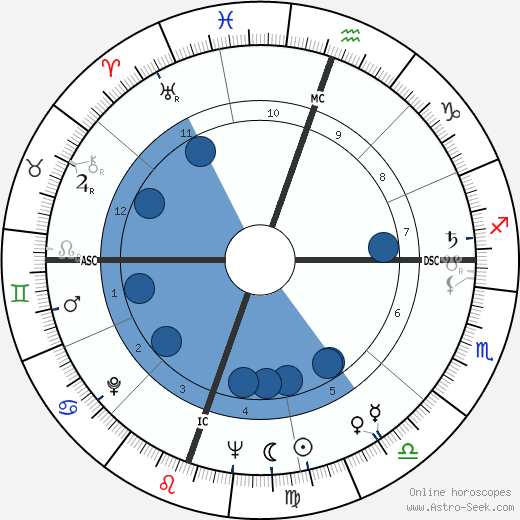 Robert Irwin wikipedia, horoscope, astrology, instagram