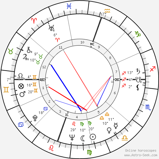 Robert Irwin birth chart, biography, wikipedia 2019, 2020