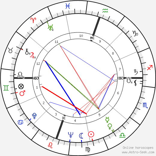 Robert Irwin birth chart, Robert Irwin astro natal horoscope, astrology