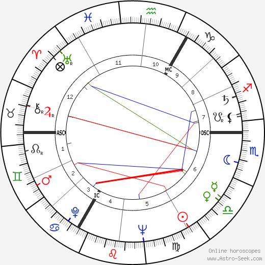 Roddy McDowall astro natal birth chart, Roddy McDowall horoscope, astrology