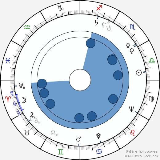 Roy N. Sickner wikipedia, horoscope, astrology, instagram