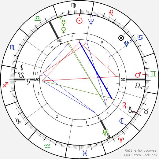 Serge Bourguignon tema natale, oroscopo, Serge Bourguignon oroscopi gratuiti, astrologia