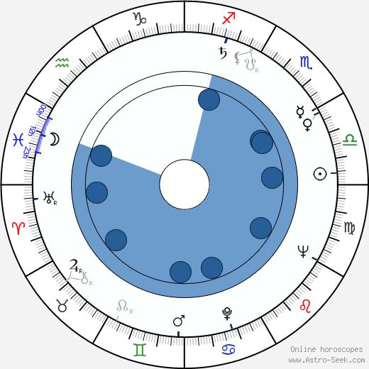 Tani Guthrie wikipedia, horoscope, astrology, instagram