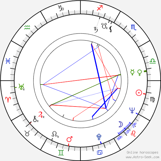 Tian-lin Wang birth chart, Tian-lin Wang astro natal horoscope, astrology