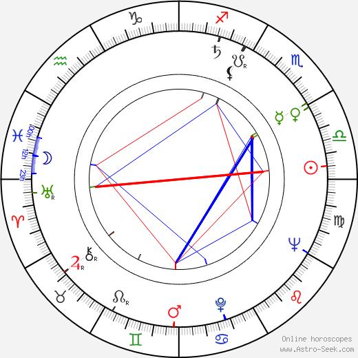 Václav Táborský birth chart, Václav Táborský astro natal horoscope, astrology