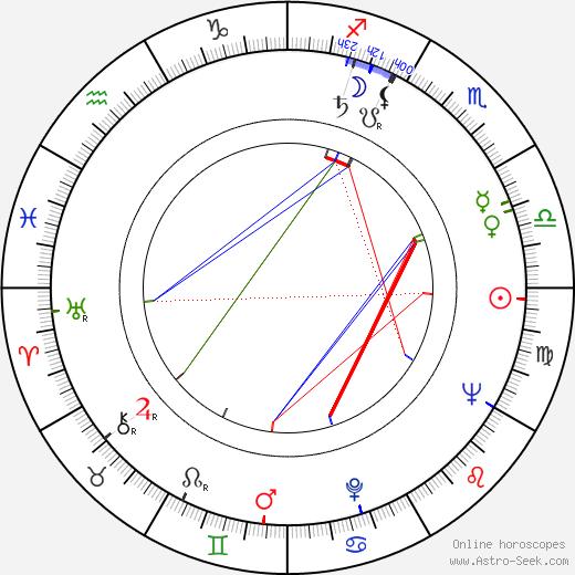 Vladislav Delong astro natal birth chart, Vladislav Delong horoscope, astrology