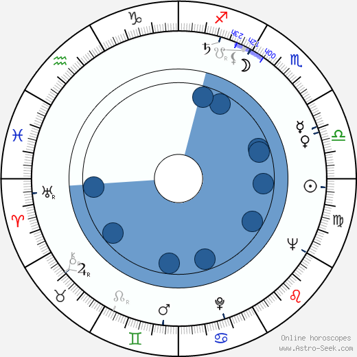 William Hickey wikipedia, horoscope, astrology, instagram