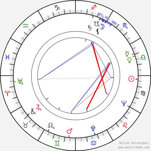 William Hickey birth chart, William Hickey astro natal horoscope, astrology
