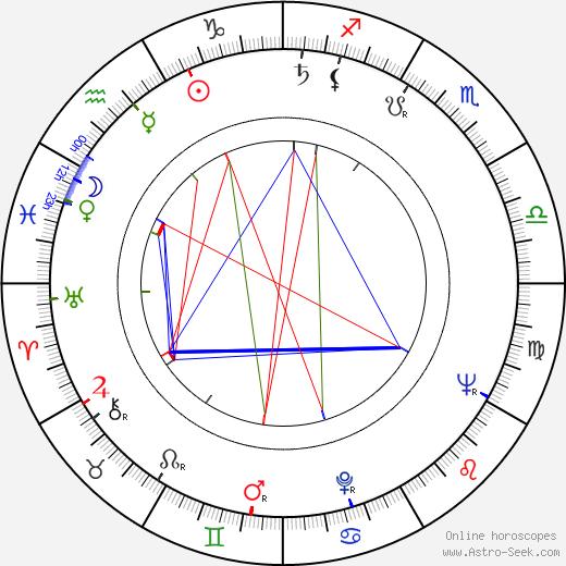 Aleksandar Petrović tema natale, oroscopo, Aleksandar Petrović oroscopi gratuiti, astrologia