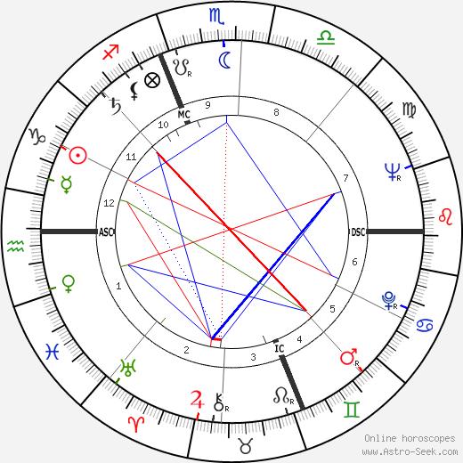 Alex Jany tema natale, oroscopo, Alex Jany oroscopi gratuiti, astrologia