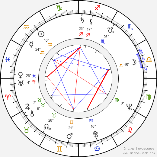 Alexander Kliment birth chart, biography, wikipedia 2020, 2021