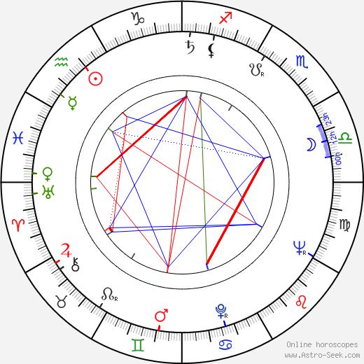 Alexander Kliment birth chart, Alexander Kliment astro natal horoscope, astrology