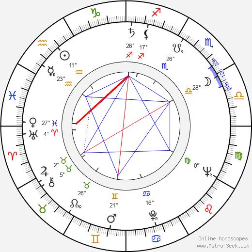 Alexandr Kliment birth chart, biography, wikipedia 2019, 2020