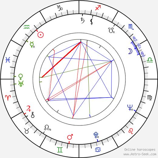 Alexandr Kliment birth chart, Alexandr Kliment astro natal horoscope, astrology