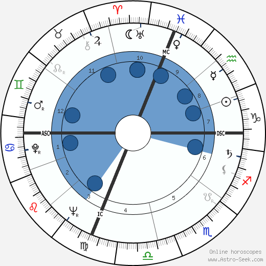 Allard Lowenstein wikipedia, horoscope, astrology, instagram