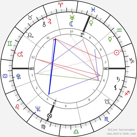 Allard Lowenstein день рождения гороскоп, Allard Lowenstein Натальная карта онлайн