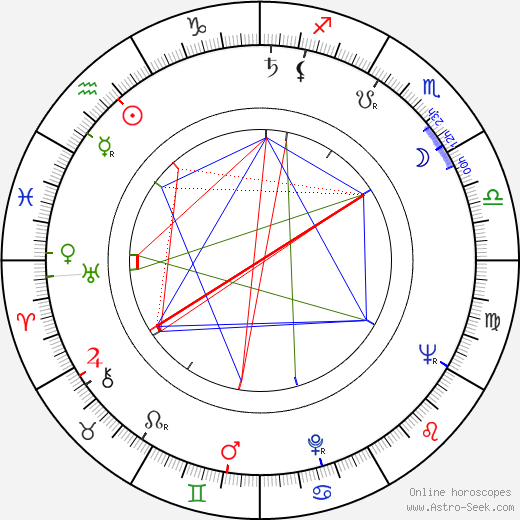 Andy Milligan astro natal birth chart, Andy Milligan horoscope, astrology