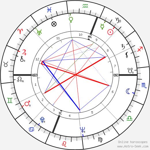 Corky Valentine tema natale, oroscopo, Corky Valentine oroscopi gratuiti, astrologia