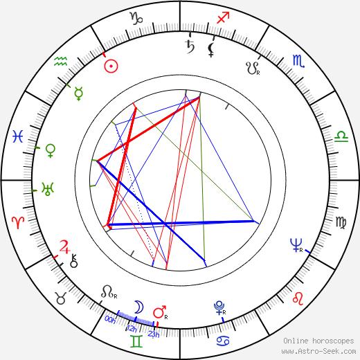 Denis Sanders день рождения гороскоп, Denis Sanders Натальная карта онлайн