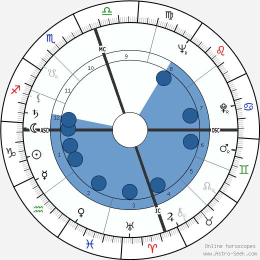 Dorothea Montalvo wikipedia, horoscope, astrology, instagram