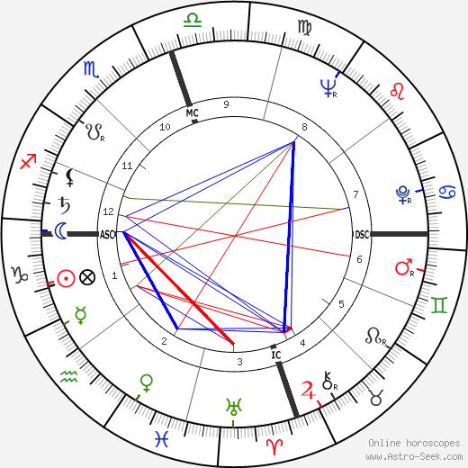 Dorothea Montalvo день рождения гороскоп, Dorothea Montalvo Натальная карта онлайн
