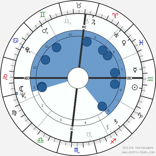 Douglas Easley wikipedia, horoscope, astrology, instagram