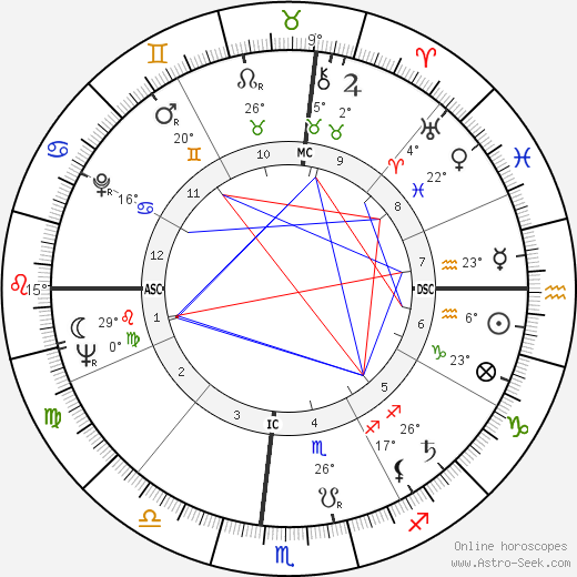Douglas Easley birth chart, biography, wikipedia 2019, 2020