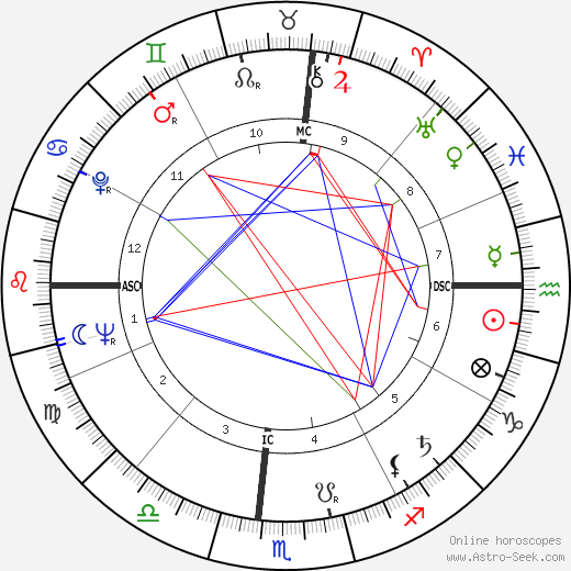 Douglas Easley birth chart, Douglas Easley astro natal horoscope, astrology