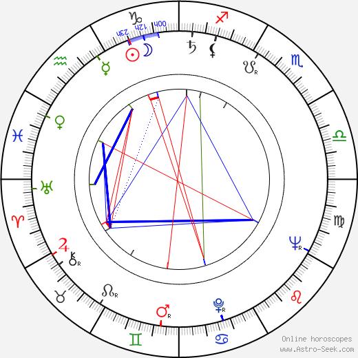 Douglas Hickox birth chart, Douglas Hickox astro natal horoscope, astrology
