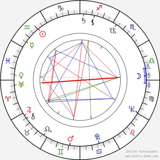 Eddie Lateste день рождения гороскоп, Eddie Lateste Натальная карта онлайн