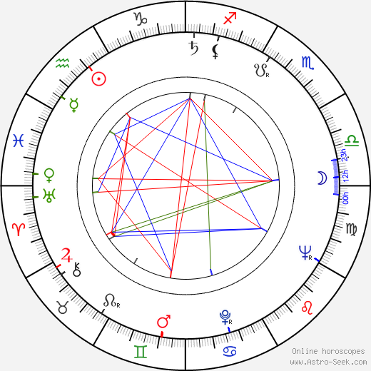 Elio Petri astro natal birth chart, Elio Petri horoscope, astrology