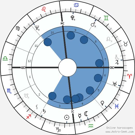 Françoise Prévost wikipedia, horoscope, astrology, instagram