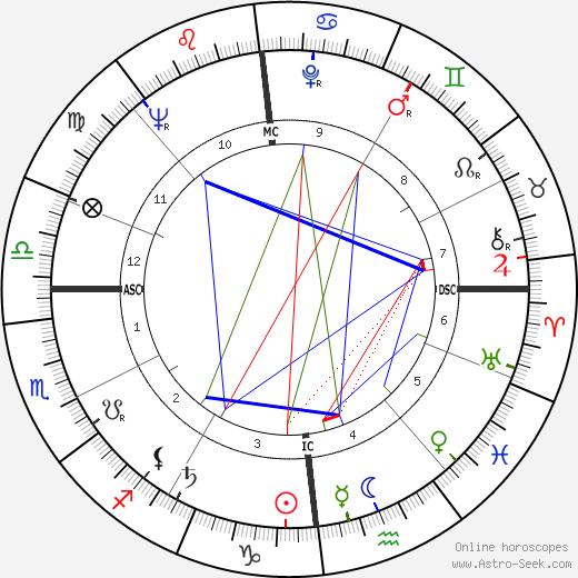 Françoise Prévost astro natal birth chart, Françoise Prévost horoscope, astrology