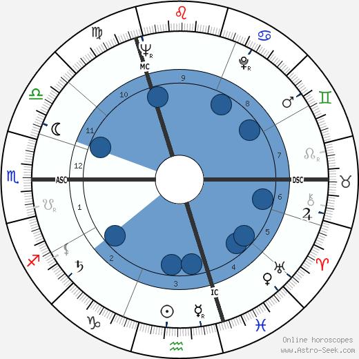 Franz Brouw wikipedia, horoscope, astrology, instagram